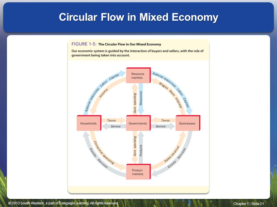 Circular Flow in Mixed Economy