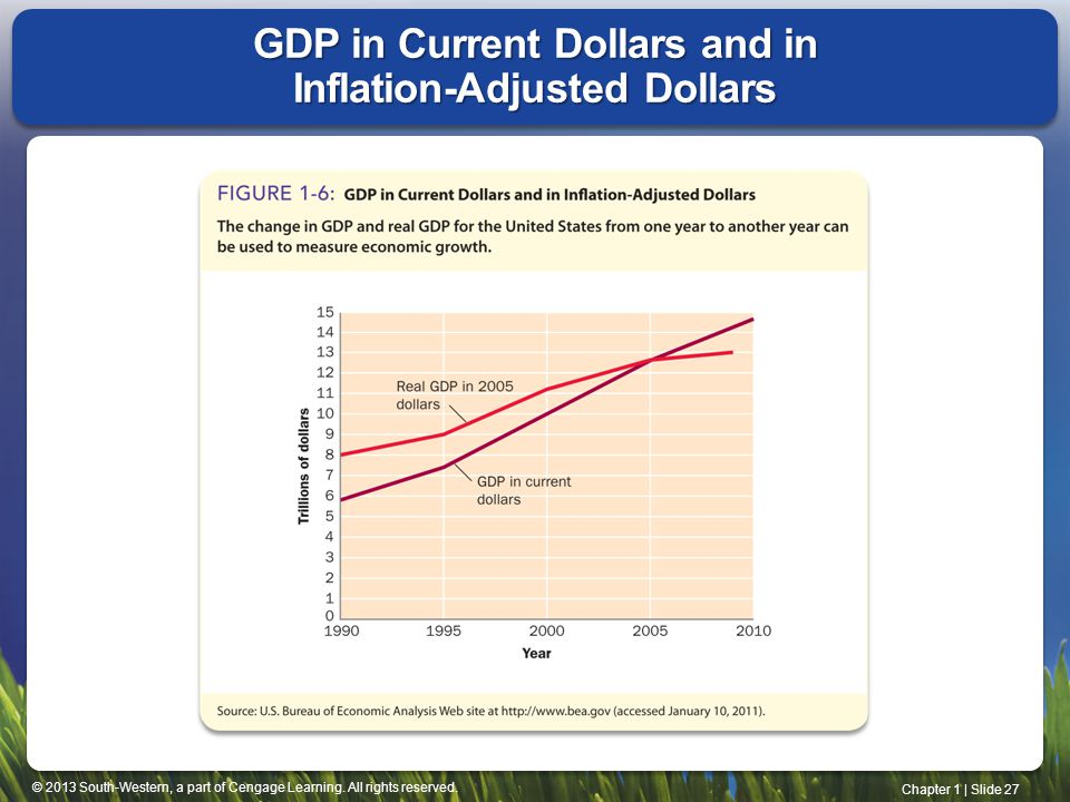 GDP in Current Dollars and in Inflation-Adjusted Dollars