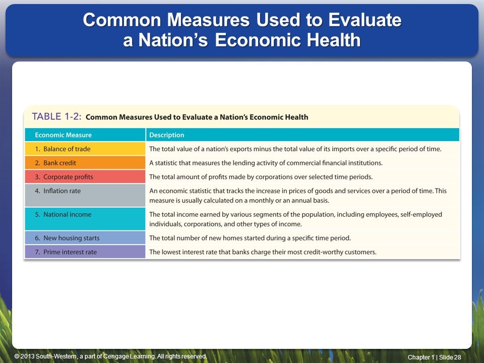 Common Measures Used to Evaluate a Nation's Economic Health