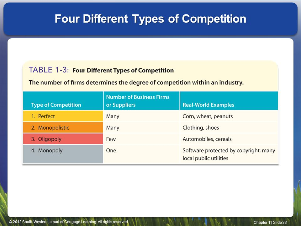 Four Different Types of Competition