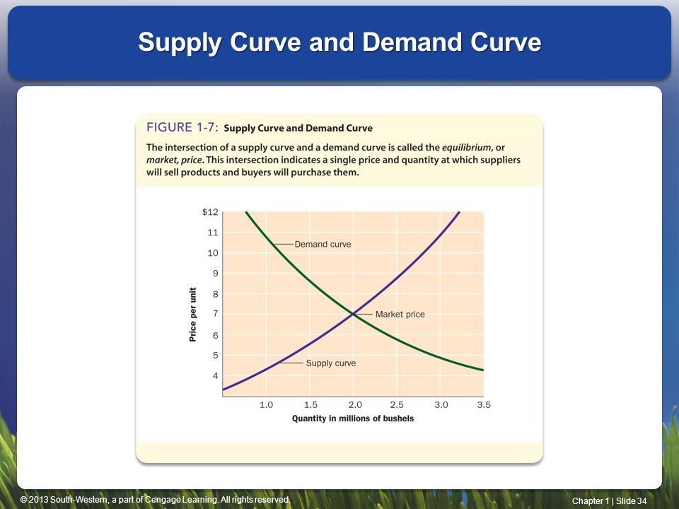 Supply Curve and Demand Curve