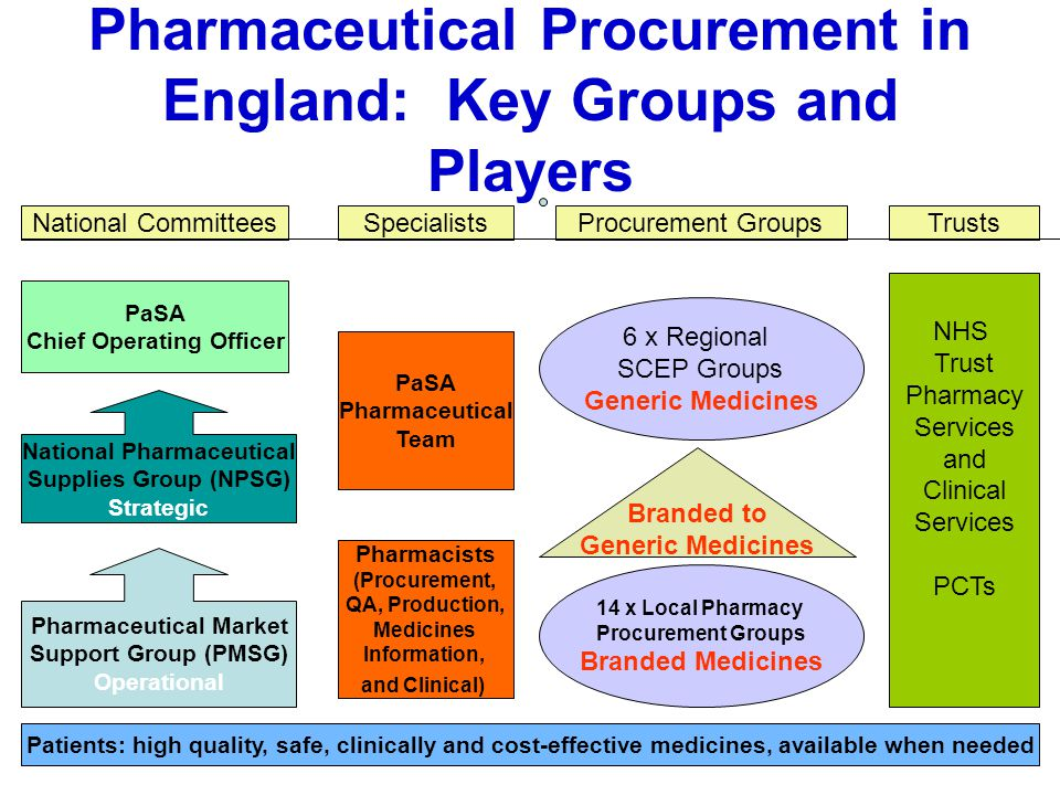 Pharmaceutical Procurement in England: Key Groups and Players