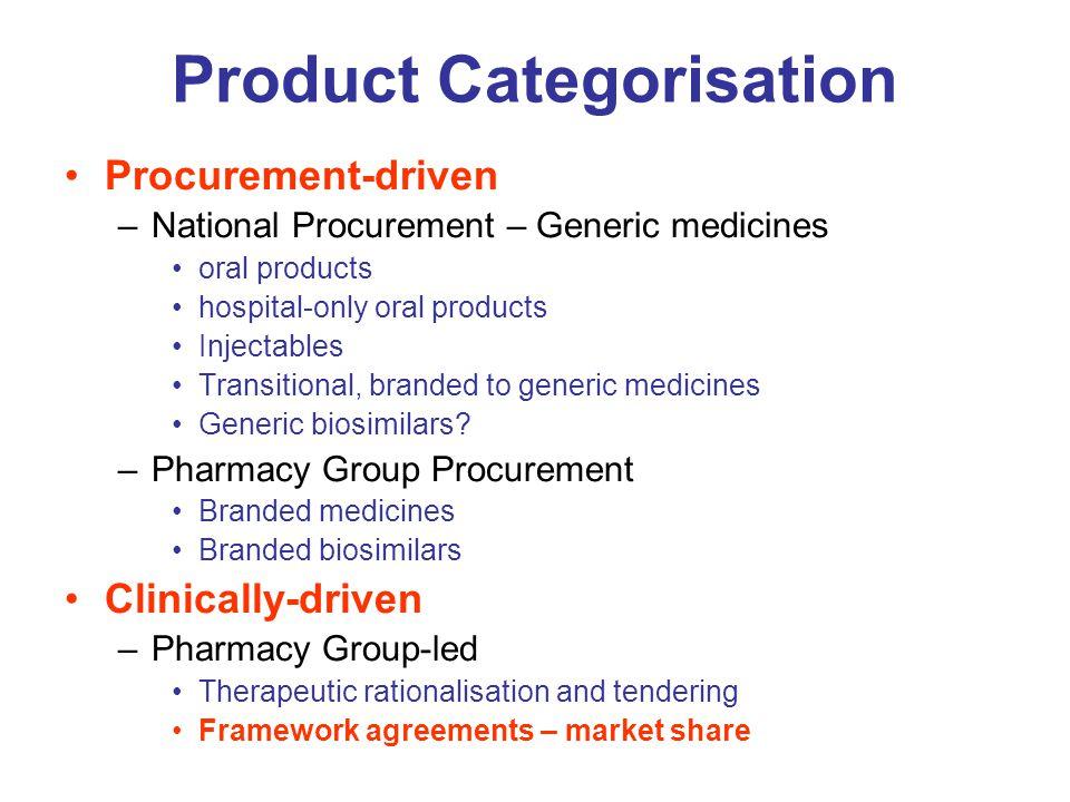 Product Categorisation