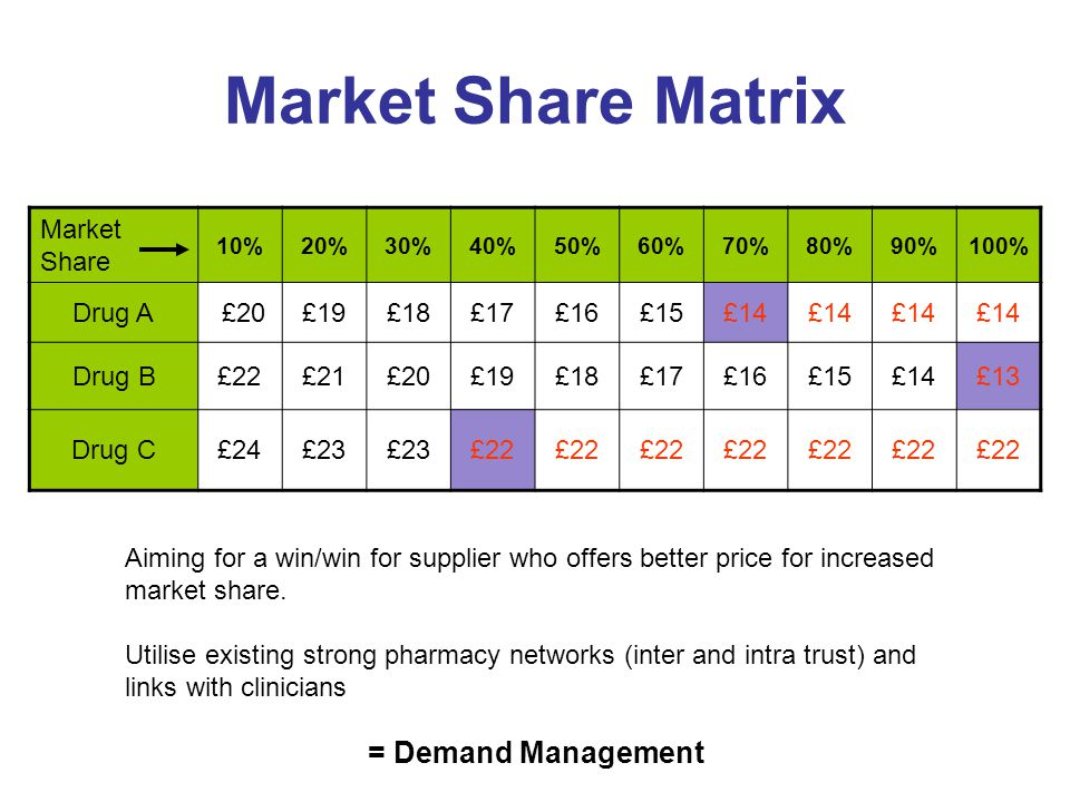 Market Share Matrix = Demand Management Market Share Drug A £20 £19