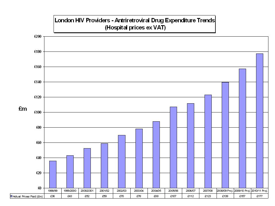 Growth in antiretroviral drug expenditure: in London currently arround 12% p.a.