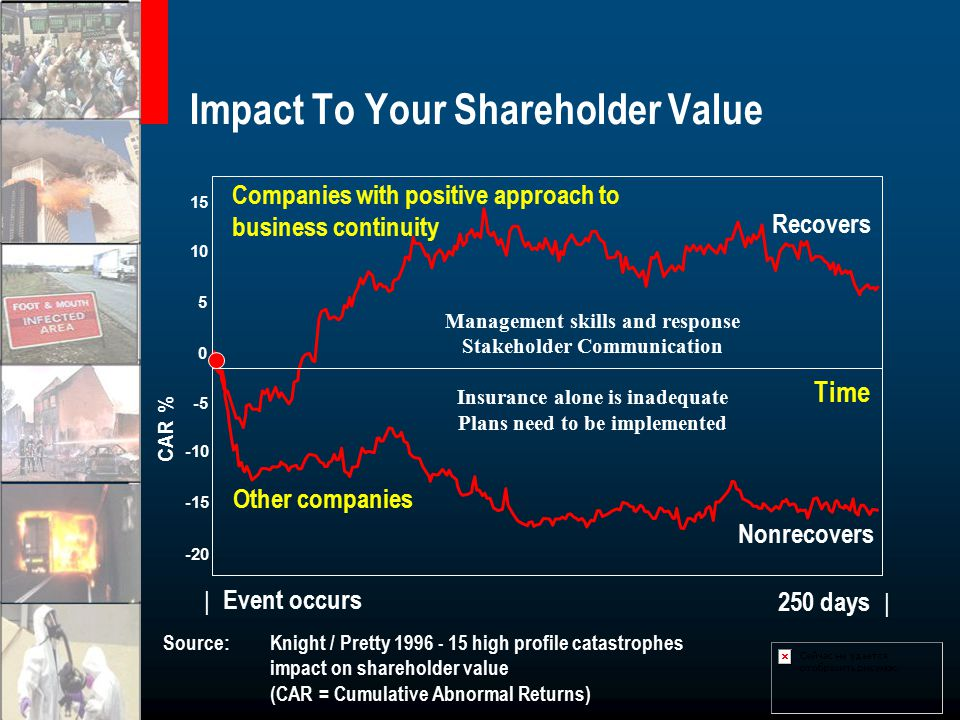 Impact To Your Shareholder Value