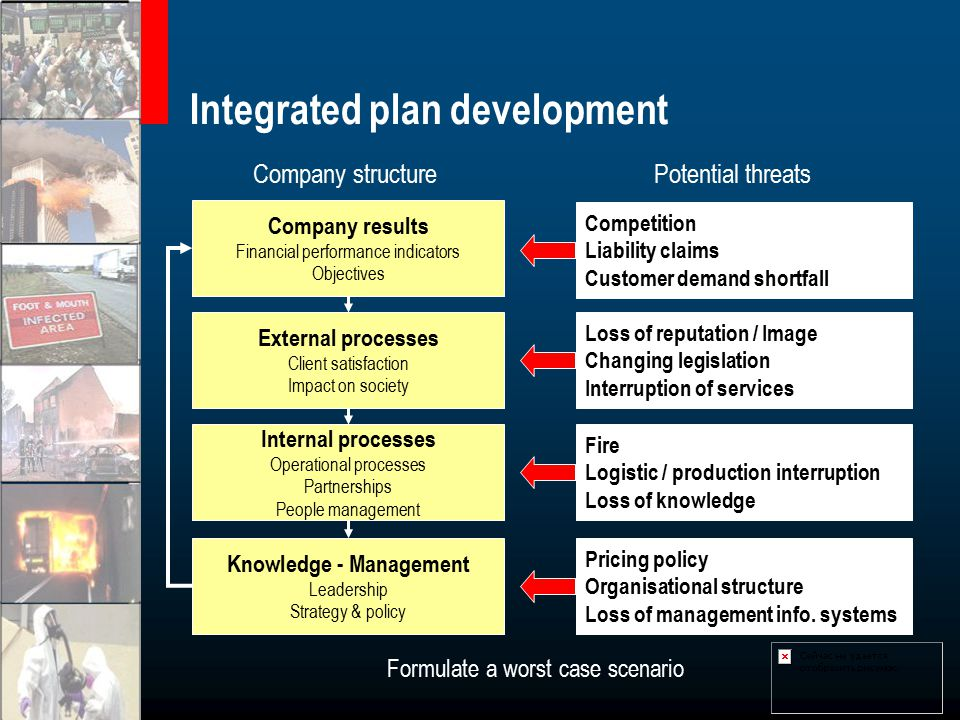 Integrated plan development