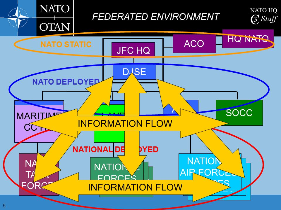 FEDERATED ENVIRONMENT