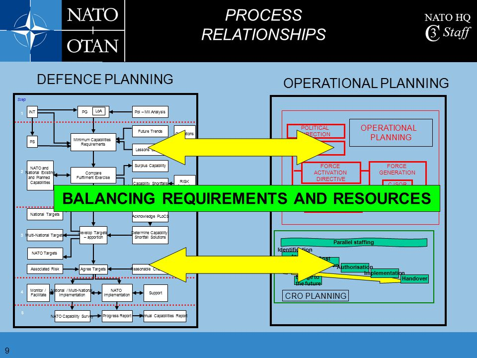BALANCING REQUIREMENTS AND RESOURCES