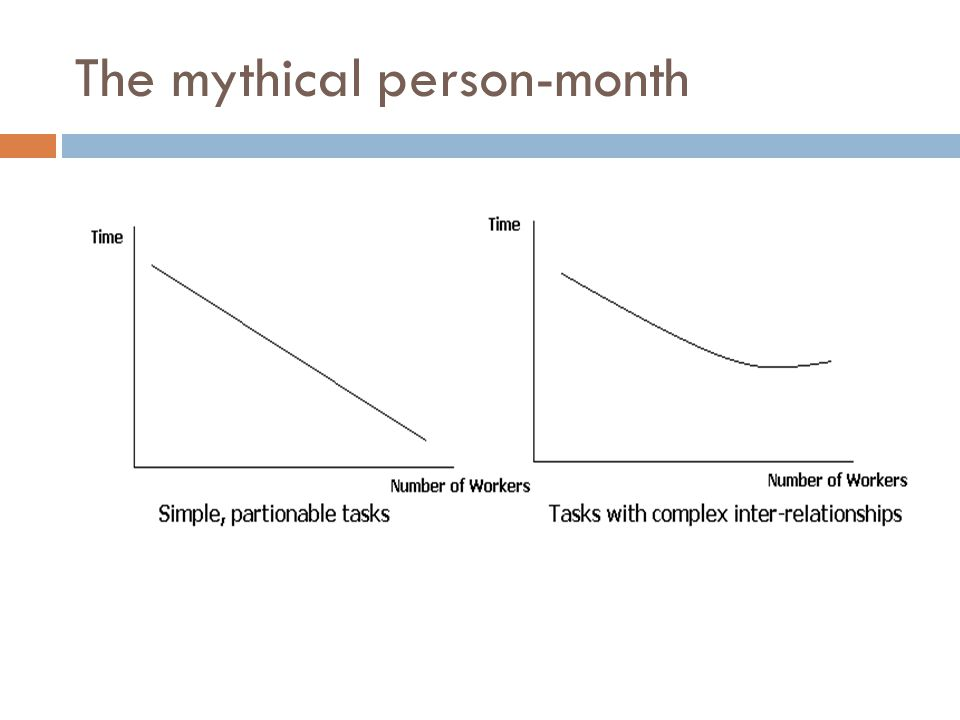 The mythical person-month