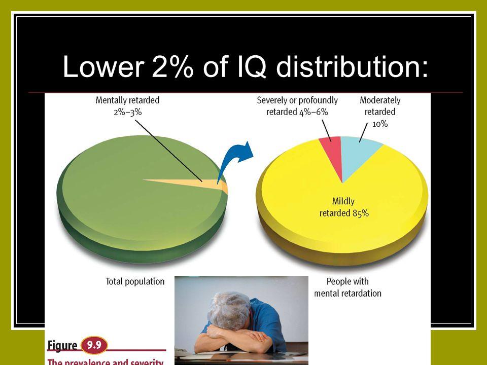 Lower 2% of IQ distribution: