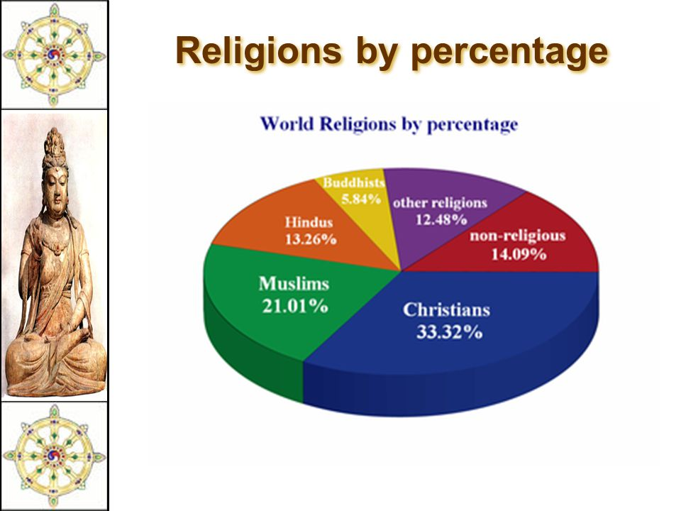 Religions by percentage