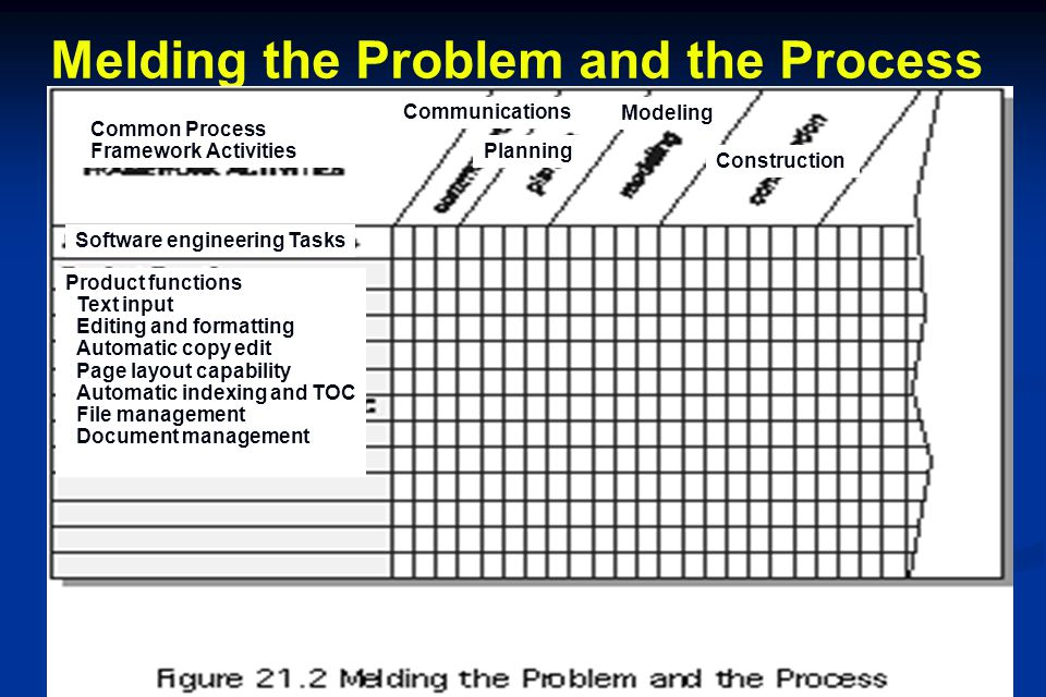 Melding the Problem and the Process