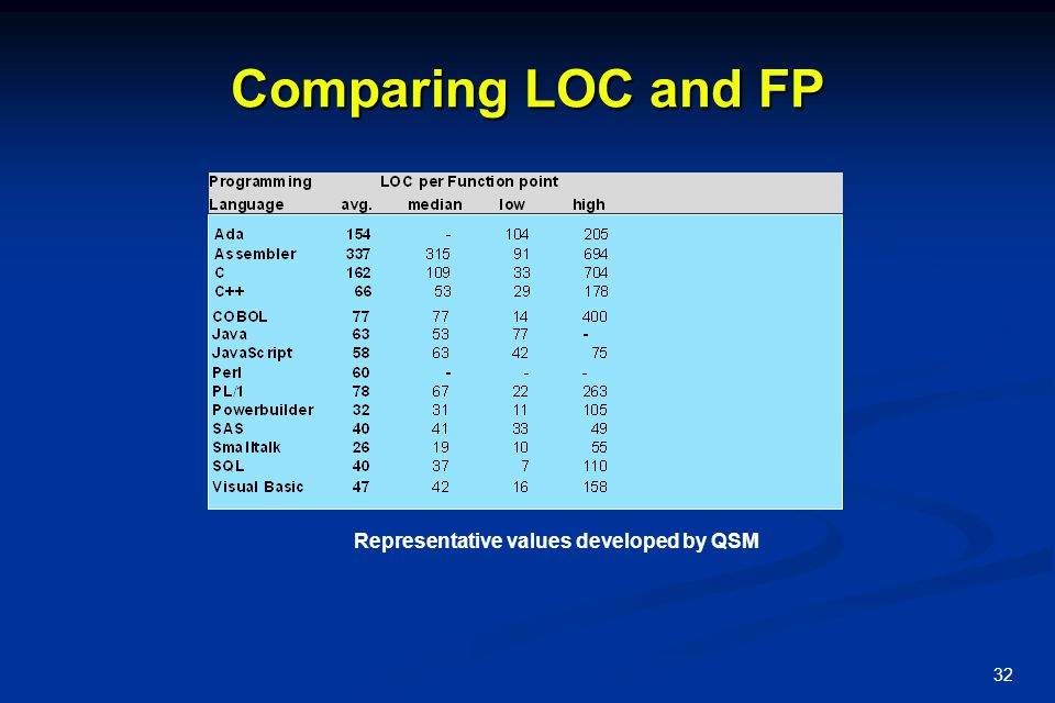 Comparing LOC and FP Representative values developed by QSM