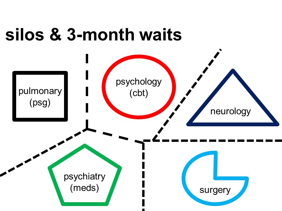 silos & 3-month waits psychology (cbt) pulmonary (psg) neurology
