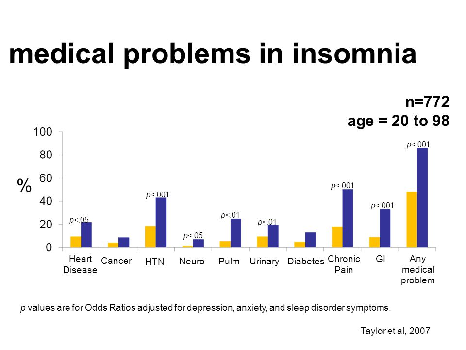 medical problems in insomnia