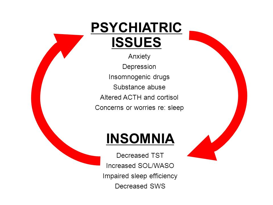 PSYCHIATRIC ISSUES INSOMNIA