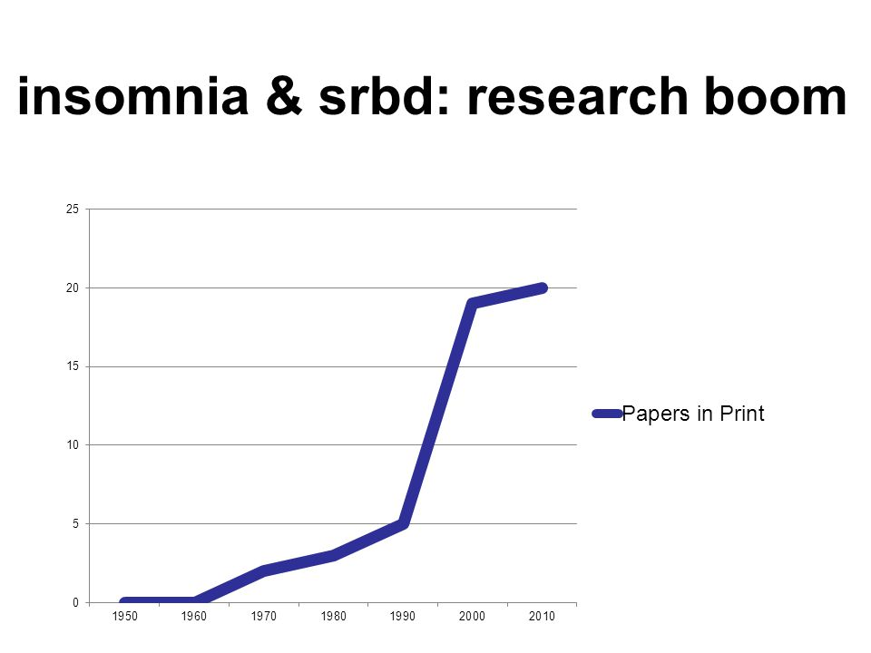 insomnia & srbd: research boom