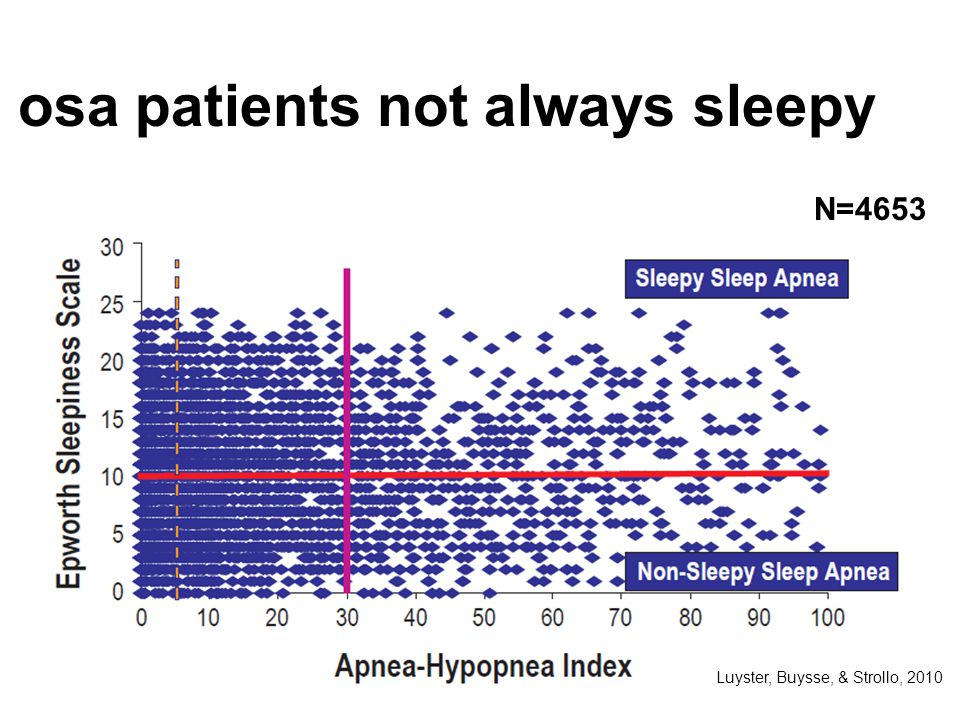 osa patients not always sleepy