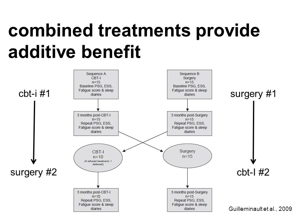 combined treatments provide additive benefit