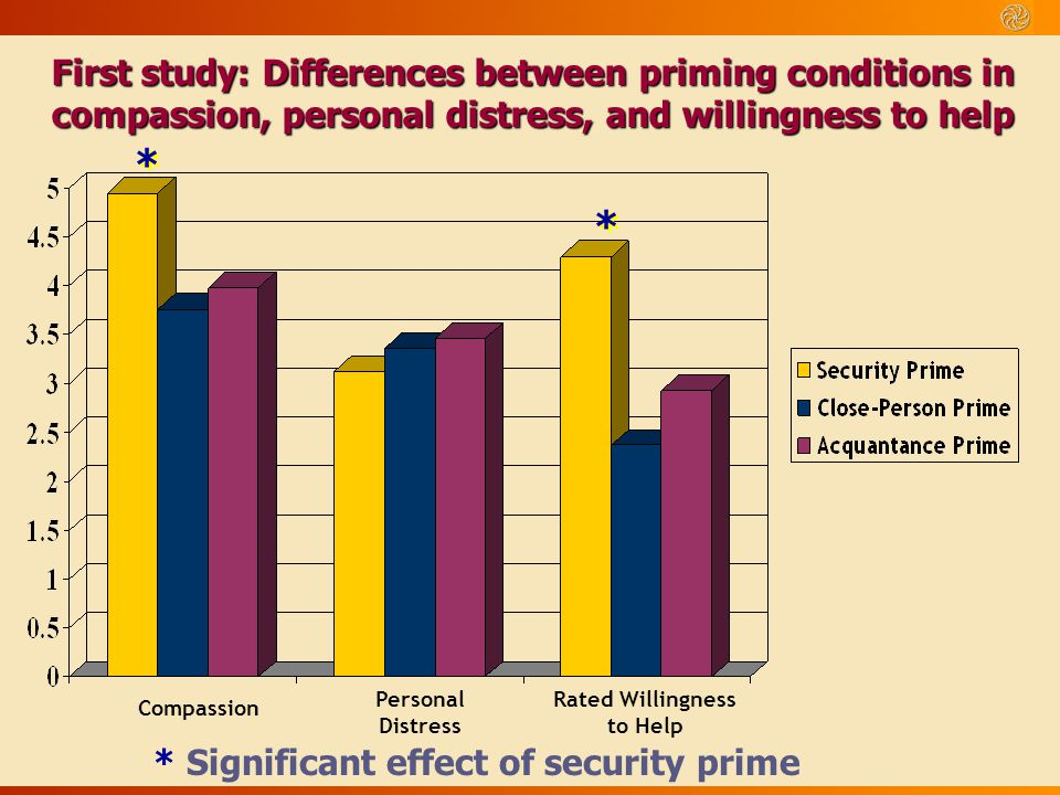 Rated Willingness to Help * Significant effect of security prime