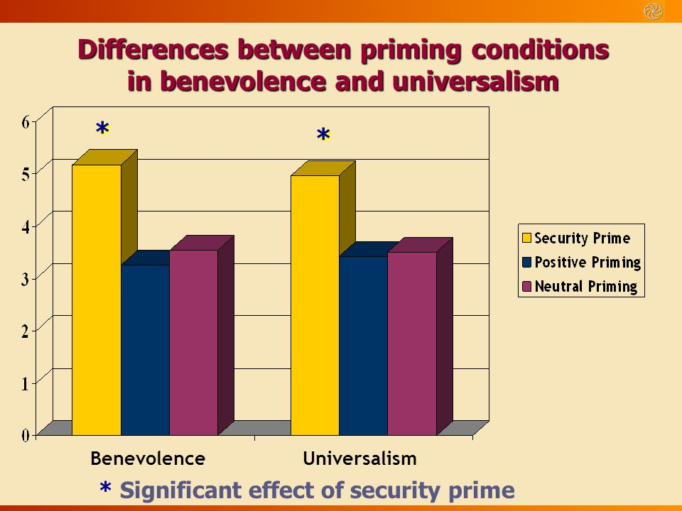Differences between priming conditions in benevolence and universalism
