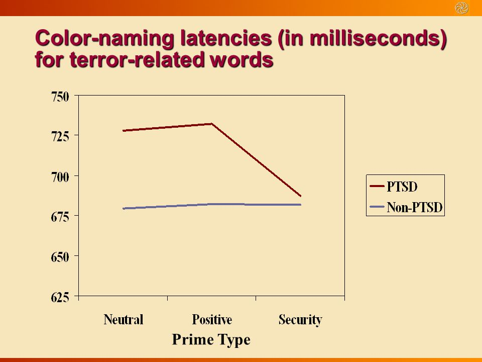 Color-naming latencies (in milliseconds) for terror-related words