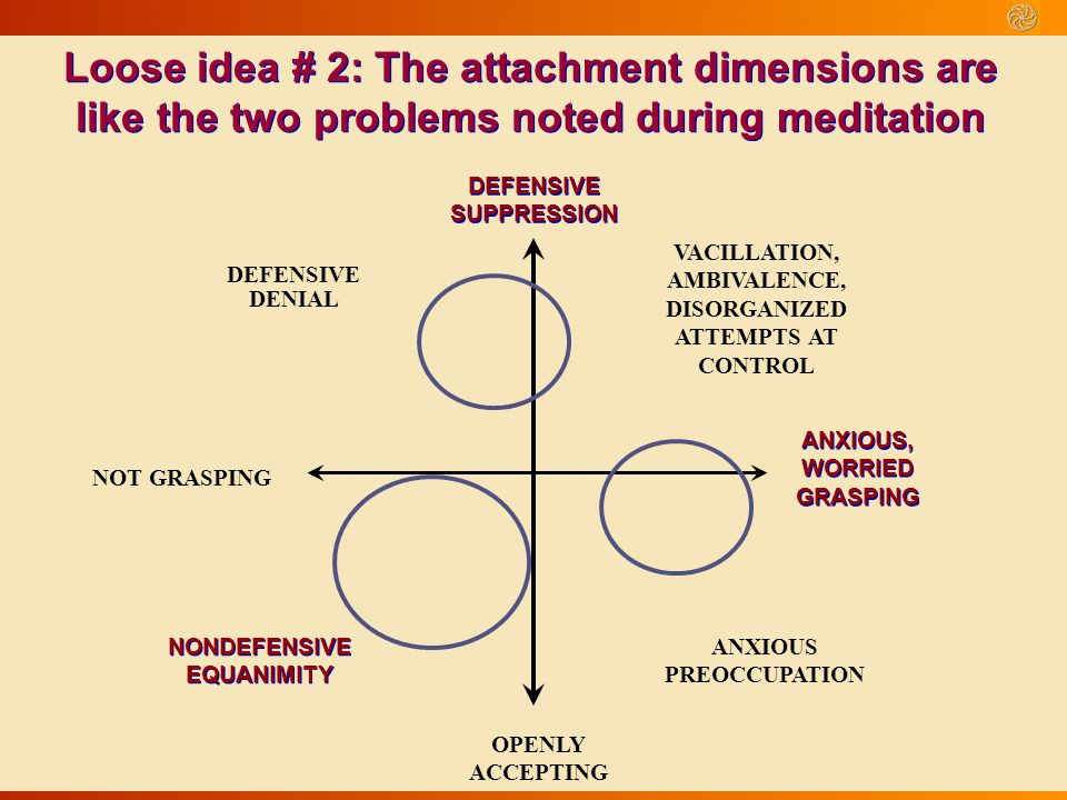 Loose idea # 2: The attachment dimensions are like the two problems noted during meditation