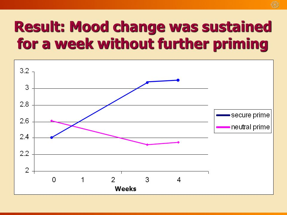 Result: Mood change was sustained for a week without further priming