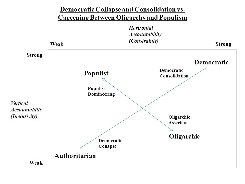 Democratic Collapse and Consolidation vs.