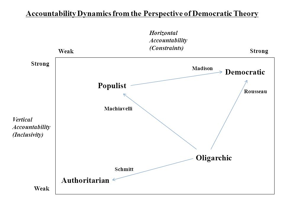Accountability Dynamics from the Perspective of Democratic Theory
