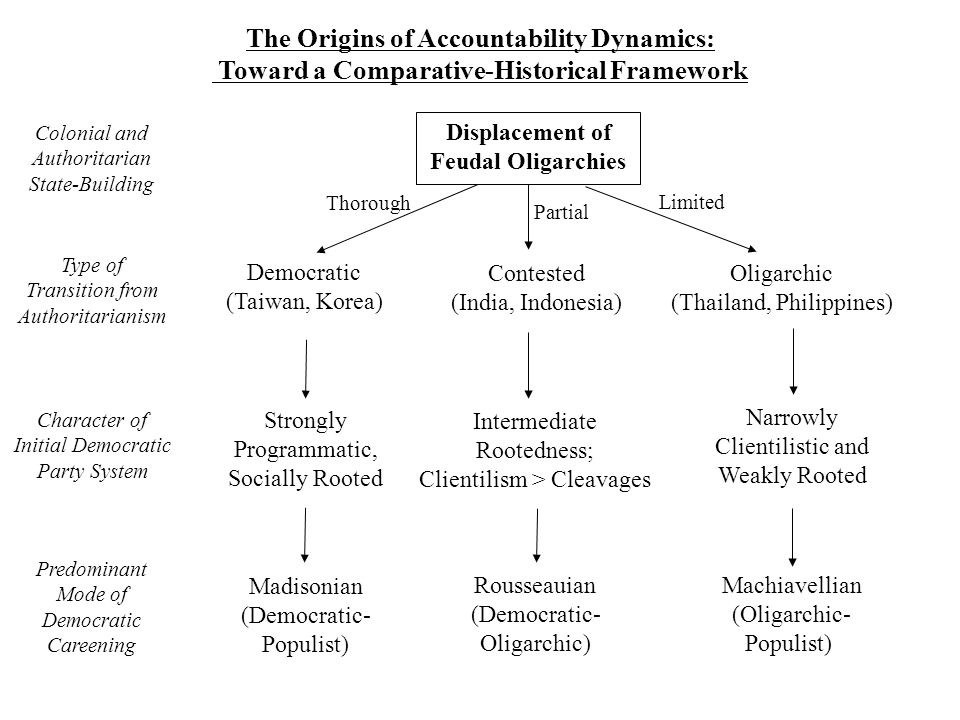 The Origins of Accountability Dynamics: