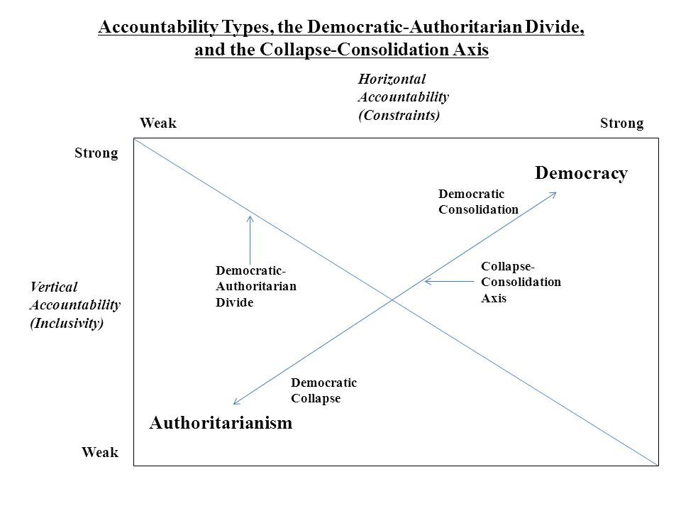 Accountability Types, the Democratic-Authoritarian Divide,