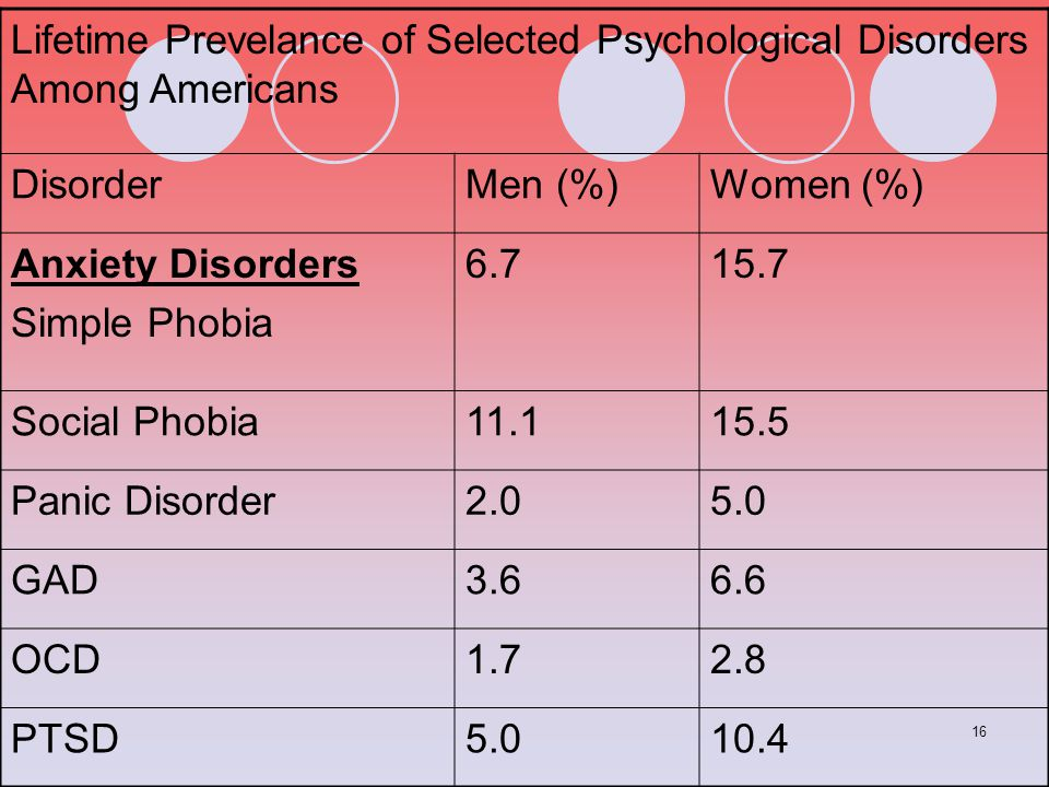 Lifetime Prevelance of Selected Psychological Disorders Among Americans