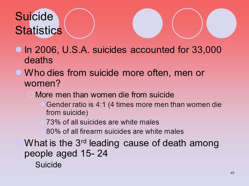 Suicide Statistics In 2006, U.S.A. suicides accounted for 33,000 deaths. Who dies from suicide more often, men or women