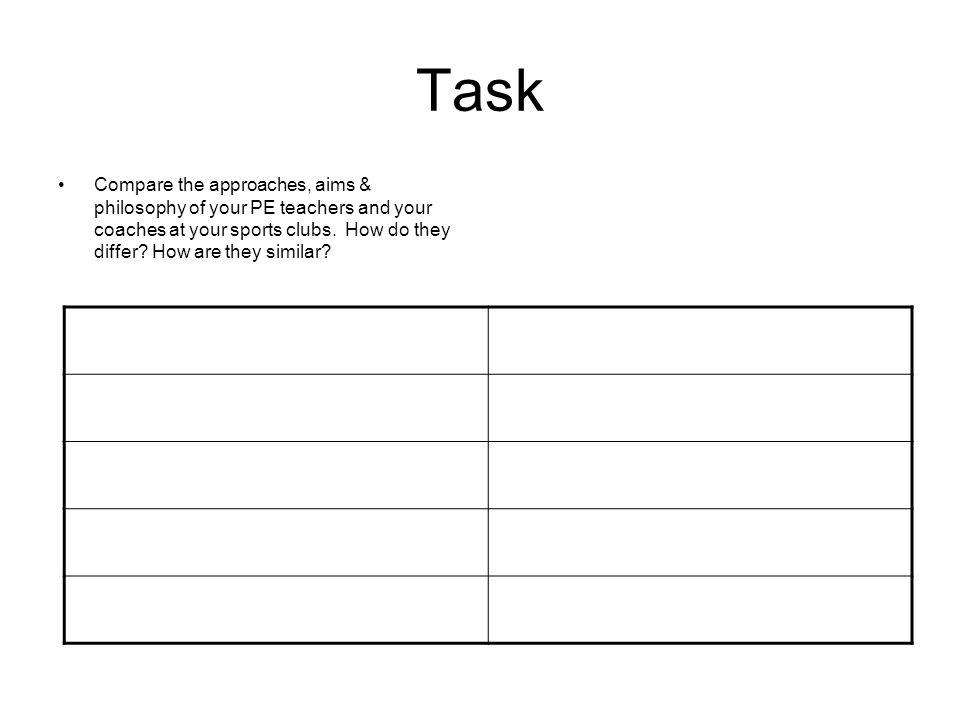 Task Compare the approaches, aims & philosophy of your PE teachers and your coaches at your sports clubs.