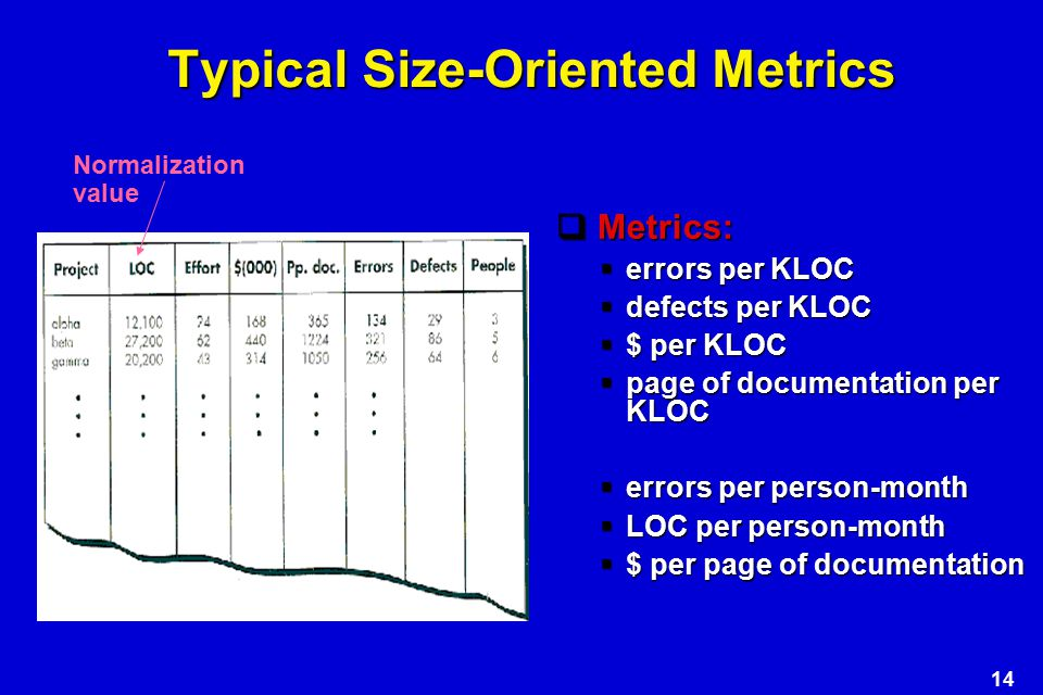 Typical Size-Oriented Metrics