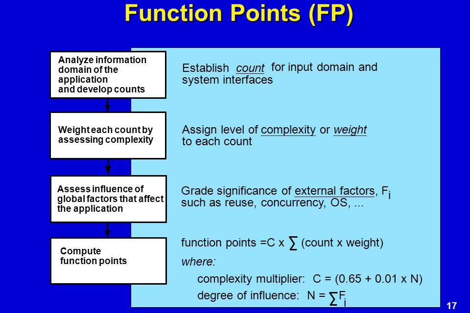 Function Points (FP) Establish count for input domain and
