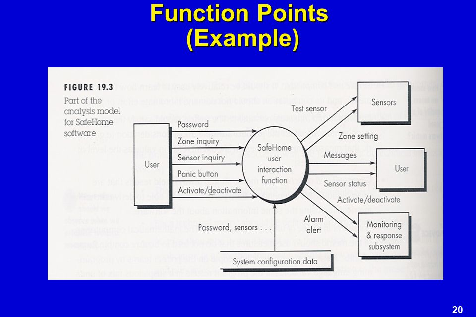 Function Points (Example)