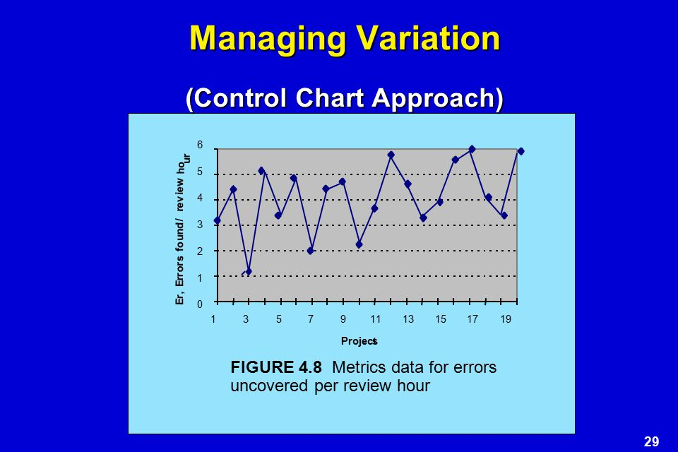 Managing Variation (Control Chart Approach)
