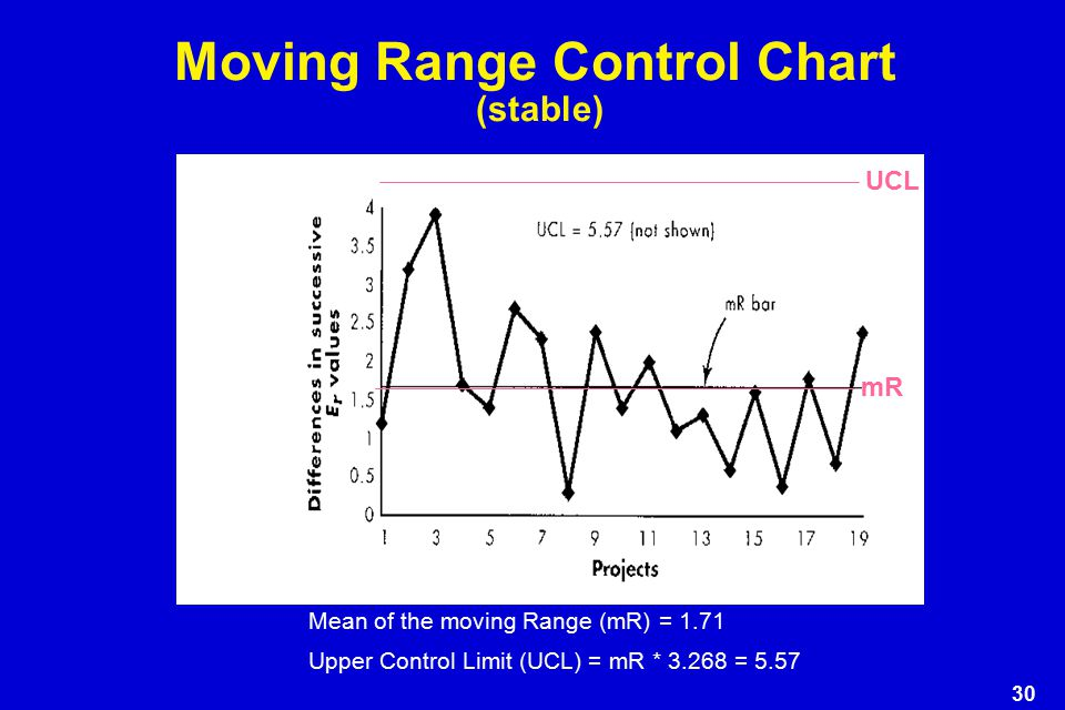 Moving Range Control Chart (stable)