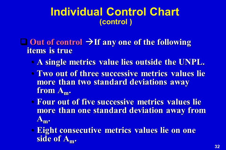 Individual Control Chart (control )