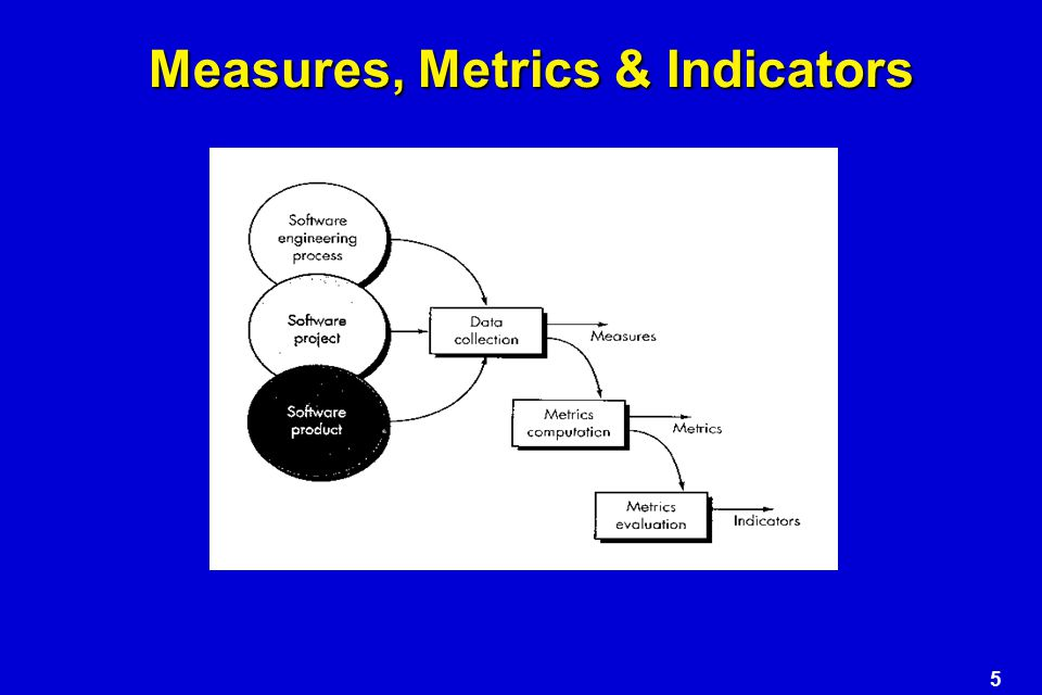 Measures, Metrics & Indicators