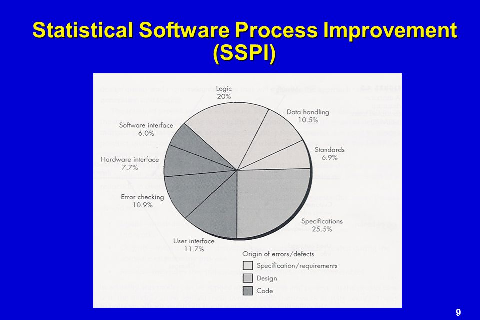 Statistical Software Process Improvement (SSPI)
