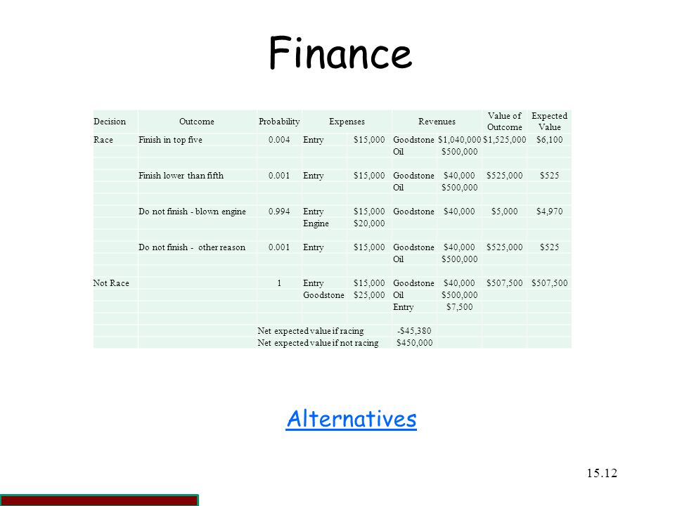 Finance Alternatives Decision Outcome Probability Expenses Revenues