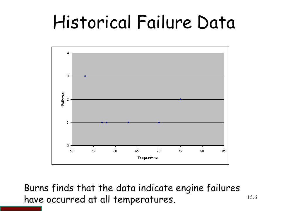 Historical Failure Data