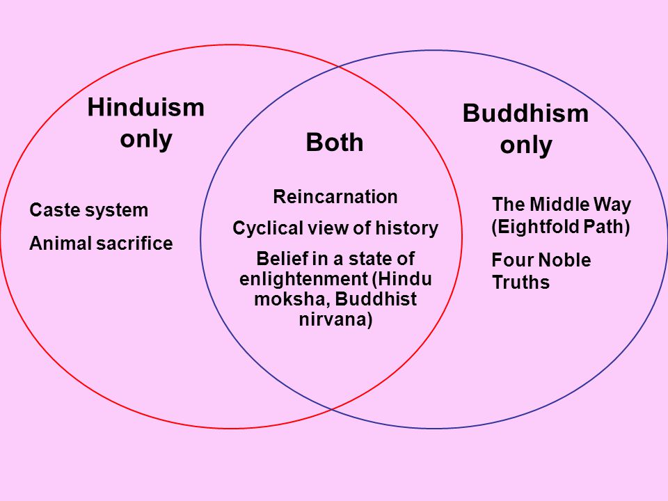 Hinduism only Buddhism only Both