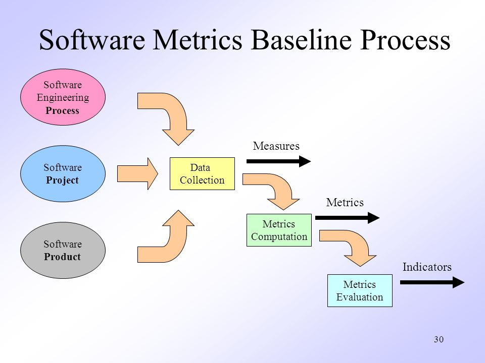 Software Metrics Baseline Process