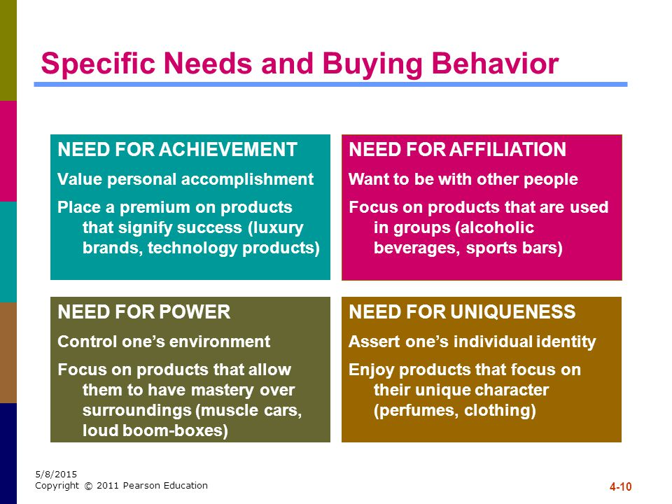 Specific Needs and Buying Behavior