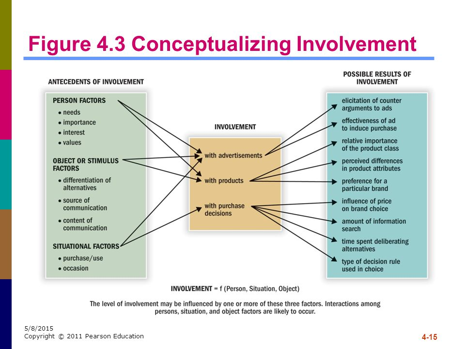 Figure 4.3 Conceptualizing Involvement